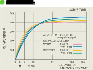 長期強度の増進